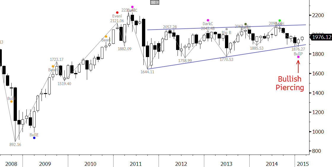 KOSPI Forecast Monthly