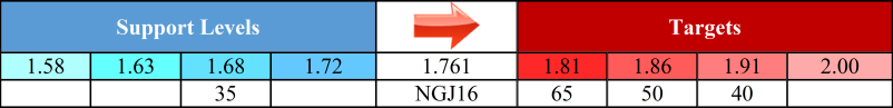 NGJ6 Table 20160309