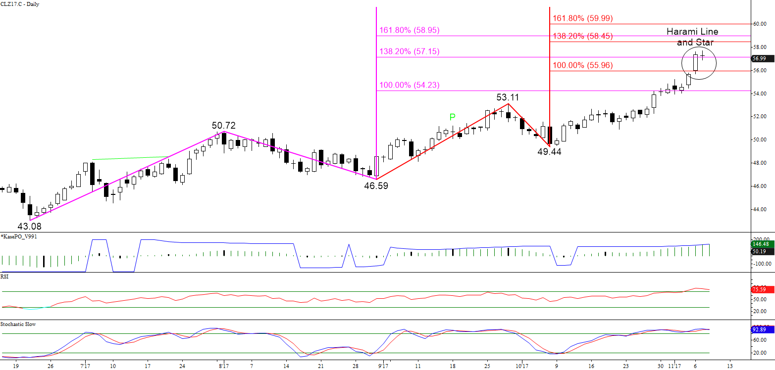 WTI Crude Oil Daily Candlesticks and Wave Projections