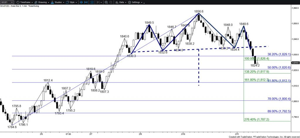 Gold - $5 Kase Bar Chart with Head and Shoulders Reversal Pattern
